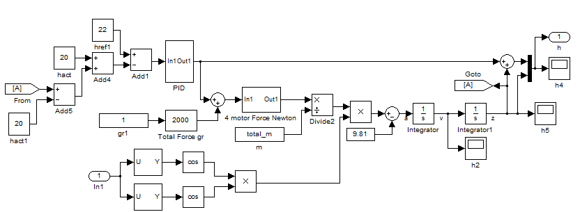 altitude controller section, is given below and modeled in Simulink environment as