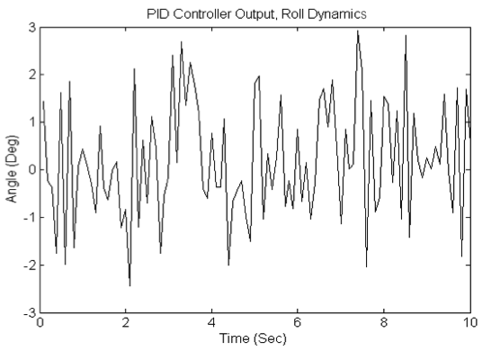 1 Experiments with PID Controller Controller parameters, which are found during the simulation of