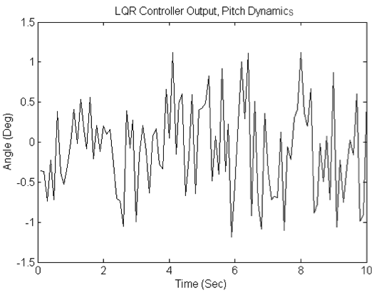 Figure 49: LQR Controller, Pitch Dynamics Output 6.1.3 Comparison of LQR and PID Controllers During the tests the system is connected to the spherical joint setup.