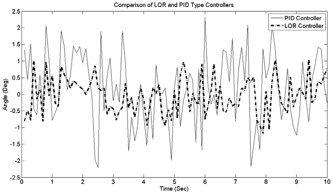 Figure 51: Comparisons of PID and LQR Type Controllers in Pitch Dynamics 6.
