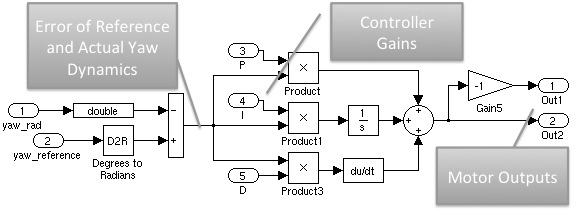 Figure 52: The Simulink Model for Yaw Dynamics 6.