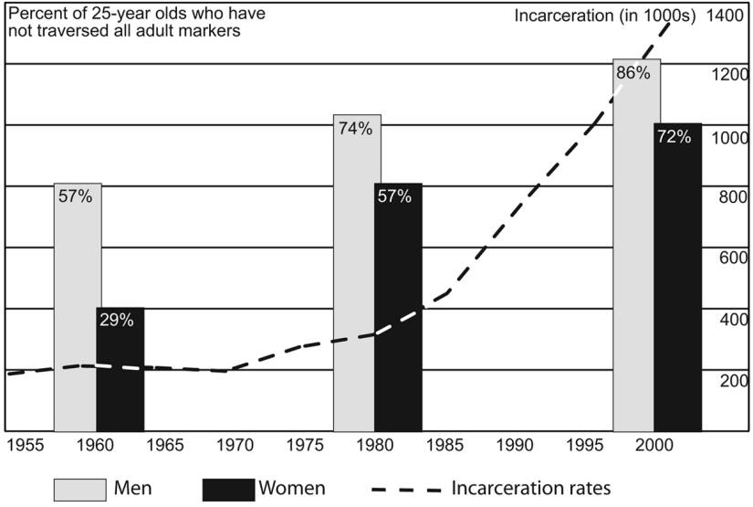 Settling Down and Aging Out Fig. 1. The behavioral transition to adulthood and incarceration, 1955 2000.