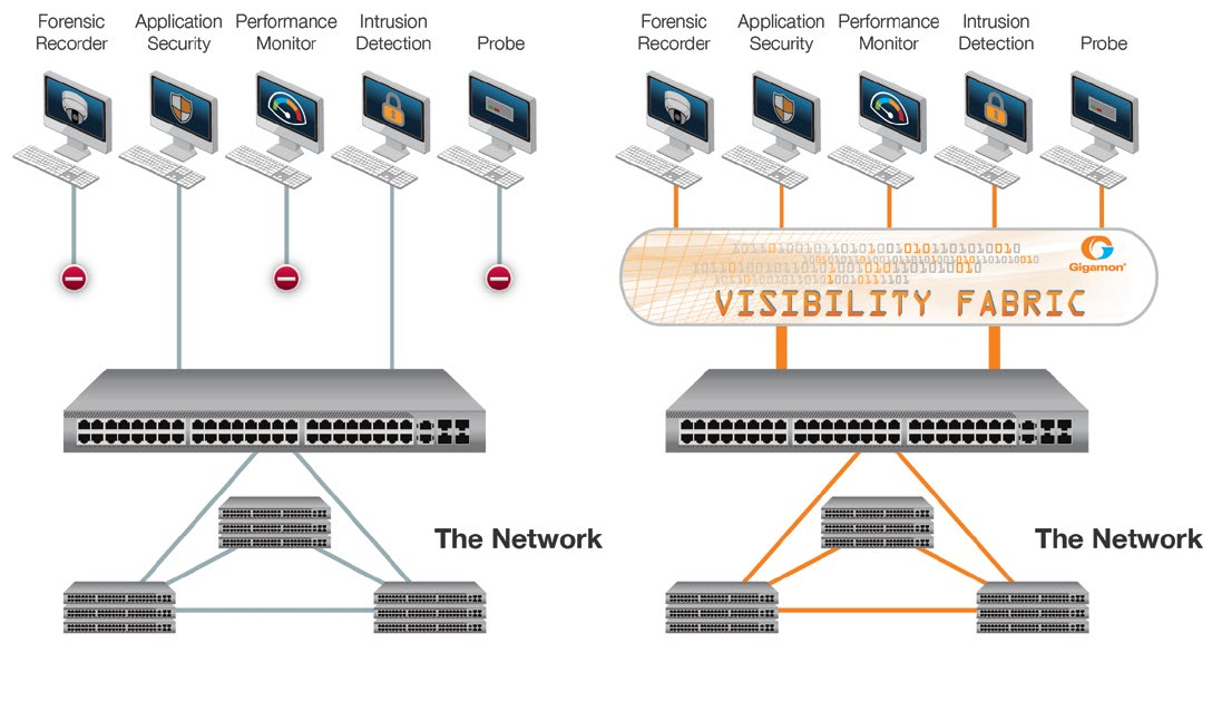 Pervasive Visibility Achieve pervasive traffic visibility across the network for your centralized security tools The simple, yet costly, proliferation of network security monitoring tools and systems