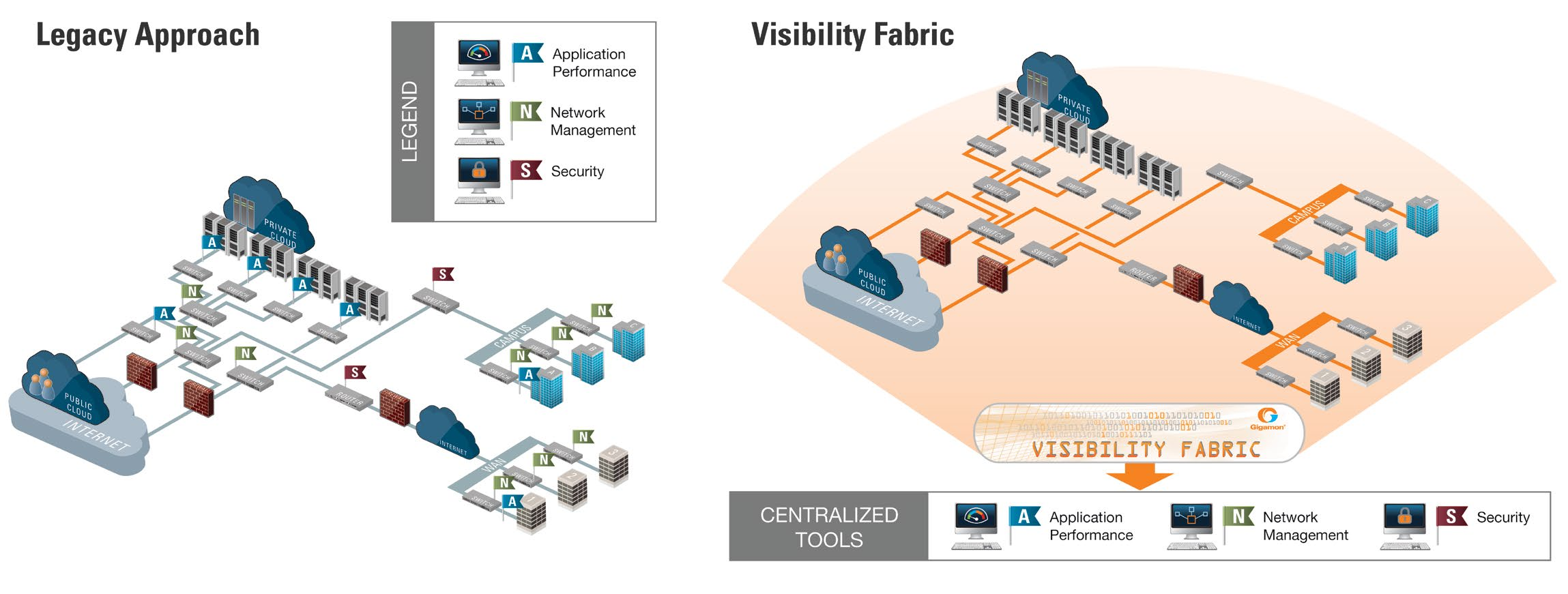 Figure 3: Legacy approach of decentralized tools compared to a Visibility Fabric where tools can be centralized Agility React dynamically to threats As part of the management and operation of
