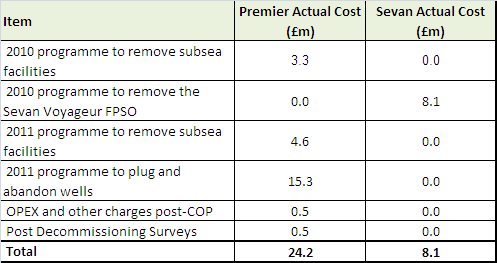 5.0 COSTS The Shelley Decommissioning cost estimate prepared in April 2010 is presented in Table 5-1.