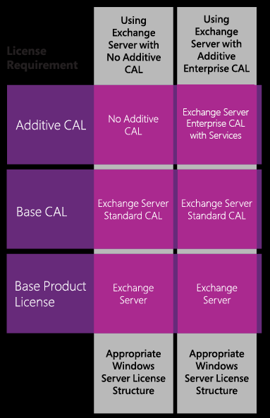 The following figure describes the two licensing options with Exchange Server CALs.