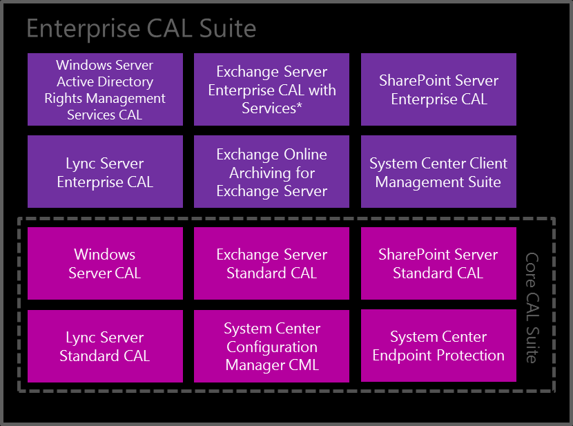 9. What CALs come with the Enterprise CAL Suite and the Core CAL Suite? The diagram below shows the components being offered in the Core CAL Suite and Enterprise CAL Suite as of April 2013.