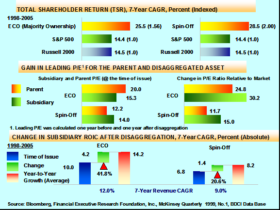 Equity Carve-Outs (ECO) ut perfrmed SO n three financial metrics, Ttal Sharehlder Return (TSR), change in