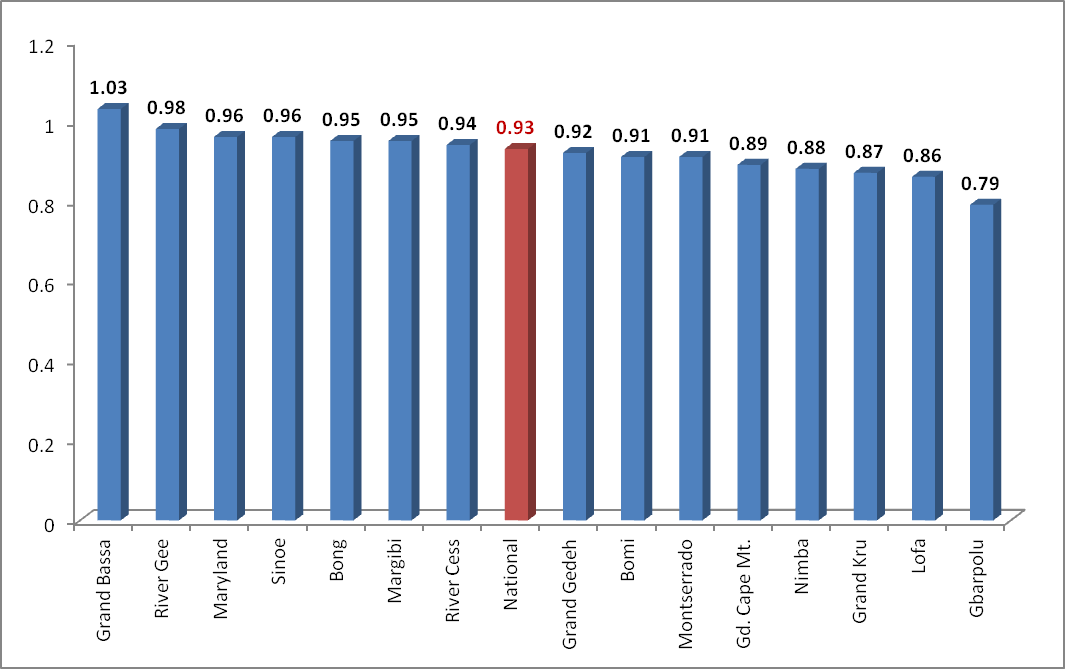 Table 28: Number of Primary and Junior High School Age Children not in School by County Children of Primary School-going Age Children of Junior High School-going Age County Male Female Total Male