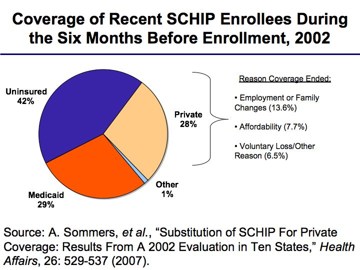 4 Addressing Crowd-Out o Of the 23 states with data on applicants who dropped coverage before applying to CHIP, about half (13 states) reported rates of less than 1 percent, and most (20 states)