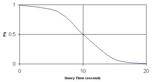 This is an adaptation of the well known sigmoid function. In the formula, T q is the response time (ms) for query q and N is the total number of triples in the dataset concerned.