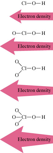 If you add more oxygens, then this effect is magnified and there is increasing electron density in the region