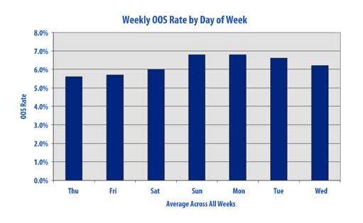 Appendix Appendix 4 Day of Week and Time of Day Patterns The first chart shows the typical weekly pattern of OOS identified using estimates from POS data.