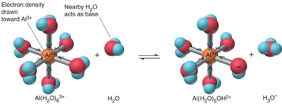 Acidity of Hydrted Metl Ions Metl ions re hydrted in wter solutions If the ion is smll nd highly chrged (M or M ), it drws electron density from the ound wter molecules H cn e relesed cidic Emple: