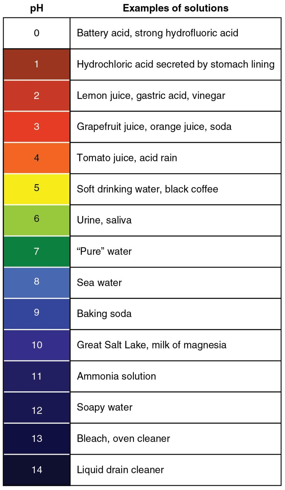 The everyday ph scale To review what ph means in practice, we consider the ph of everyday substances