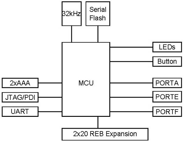 5 Functional description Atmel AVR2042 The Atmel REB-CBB carries a high-performance Atmel AVR XMEGA microcontroller, which connects to the radio extender board and various peripheral units (see