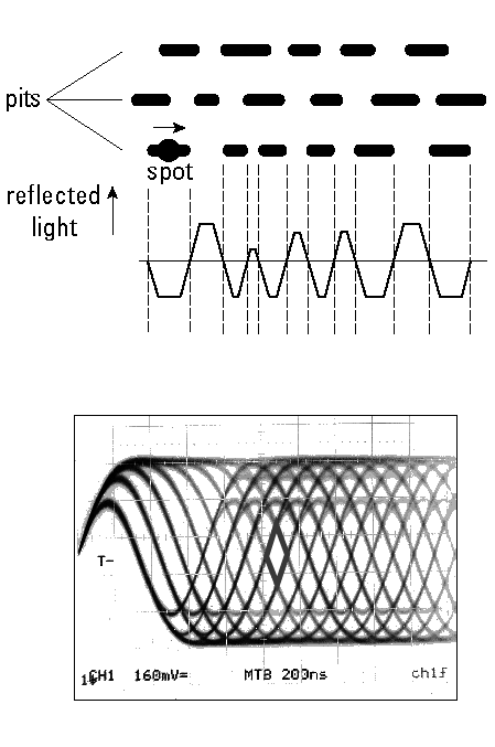 11 Fig. 7. The pit structure on an optical disc and a schematic drawing of the detected signal that shows a typical maximum slope defined by the spot size λ/na.