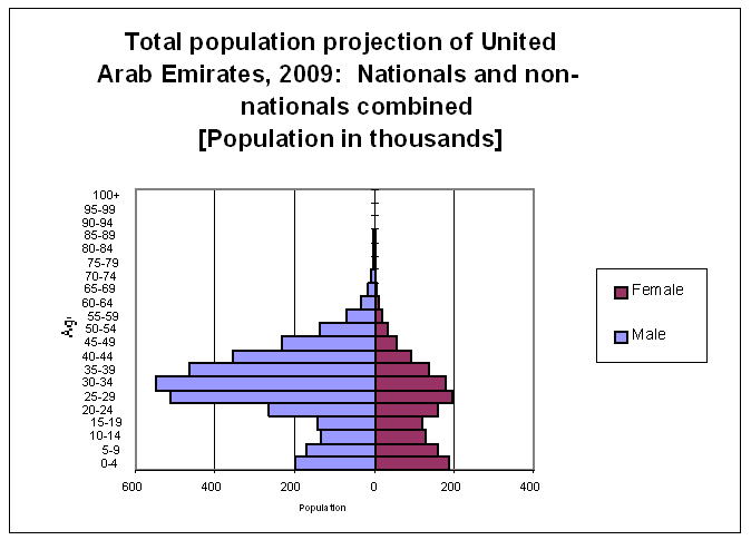 2009 projection Age United Arabe Emirates: 2009 projection of nationals [Population in thousands] 100+ 95-99 90-94 85-89 80-84 75-79 70-74 65-69 60-64 55-59 50-54 45-49 40-44 35-39 30-34 25-29 20-24