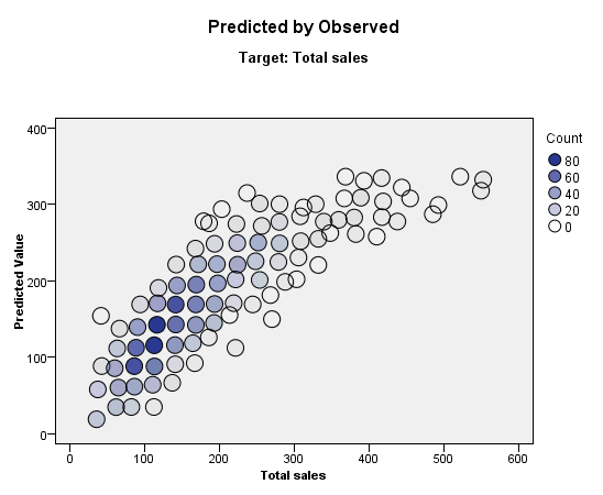 90 Chapter 15 Predicted By Observed Figure 15-11 Predicted By Observed view This displays a binned scatterplot of the predicted values on the vertical axis by the observed
