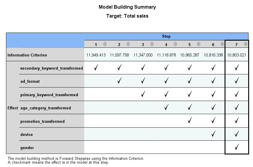97 Linear models Model Building Summary Figure 15-17 Model Building Summary view, forward stepwise algorithm When a model selection algorithm other than None is chosen on the Model Selection
