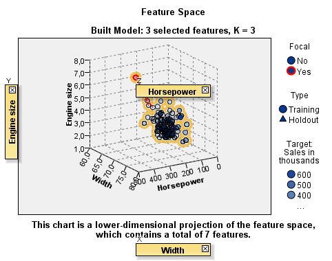 137 Nearest Neighbor Analysis Variable Zones Variables are added to zones in the feature space. To display the zones, start dragging a variable from the Variables palette or select Show zones.