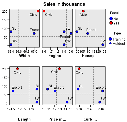 141 Nearest Neighbor Analysis Quadrant map Figure 20-18 Quadrant Map This chart displays the focal cases and their k nearest neighbors on a scatterplot (or dotplot, depending upon the measurement