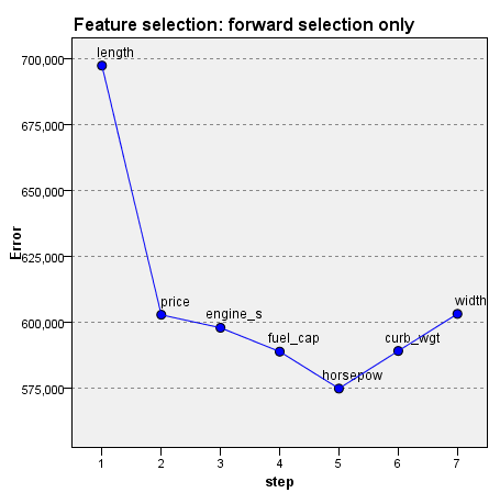 142 Chapter 20 Feature selection error log Figure 20-19 Feature Selection Points on the chart display the error (either the error rate or sum-of-squares error, depending upon the measurement level of