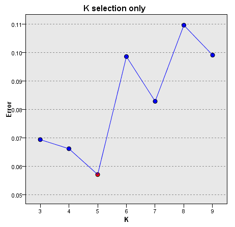 143 Nearest Neighbor Analysis k selection error log Figure 20-20 k Selection Points on the chart display the error (either the error rate or sum-of-squares error, depending upon the