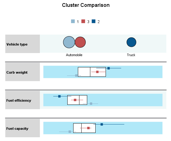 175 TwoStep Cluster Analysis Cluster Comparison View Figure 24-11 Cluster Comparison view in the link panel The Cluster Comparison view consists of a grid-style layout, with features in the rows and