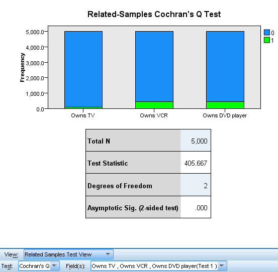 219 Nonparametric Tests Cochran s Q Test Figure 27-35 Related Samples Test View, Cochran s Q Test The Cochran s Q Test view shows a stacked bar chart and a test table.