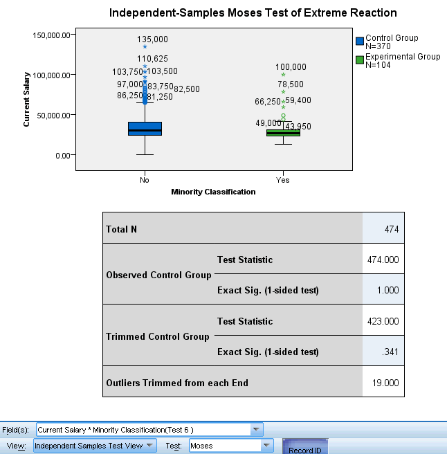 227 Nonparametric Tests Moses Test of xtreme Reaction Figure 27-43 Independent Samples Test View, Moses Test of xtreme Reaction The Moses Test of xtreme Reaction view shows boxplots and a test