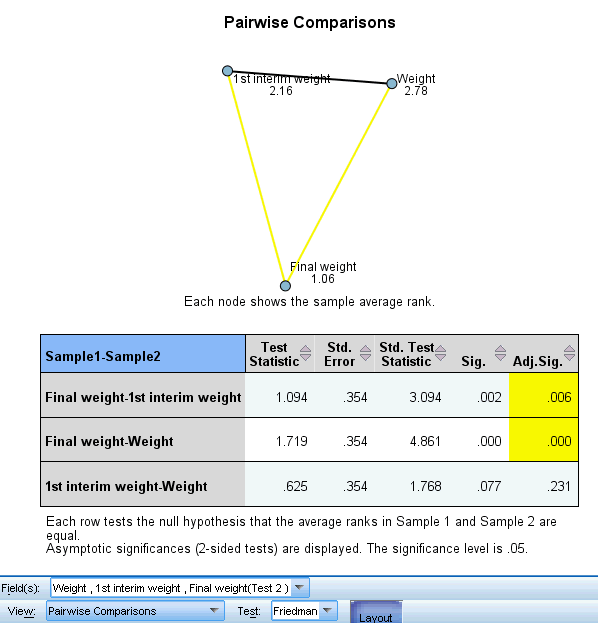 231 Nonparametric Tests Pairwise Comparisons Figure 27-47 Pairwise Comparisons The Pairwise Comparisons view shows a distance network chart and comparisons table produced by k-sample nonparametric