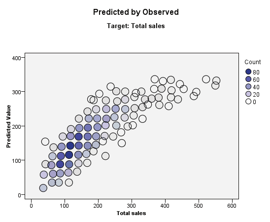 92 Chapter 15 Predicted By Observed Figure 15-11 Predicted By Observed view This displays a binned scatterplot of the predicted values on the vertical axis by the observed