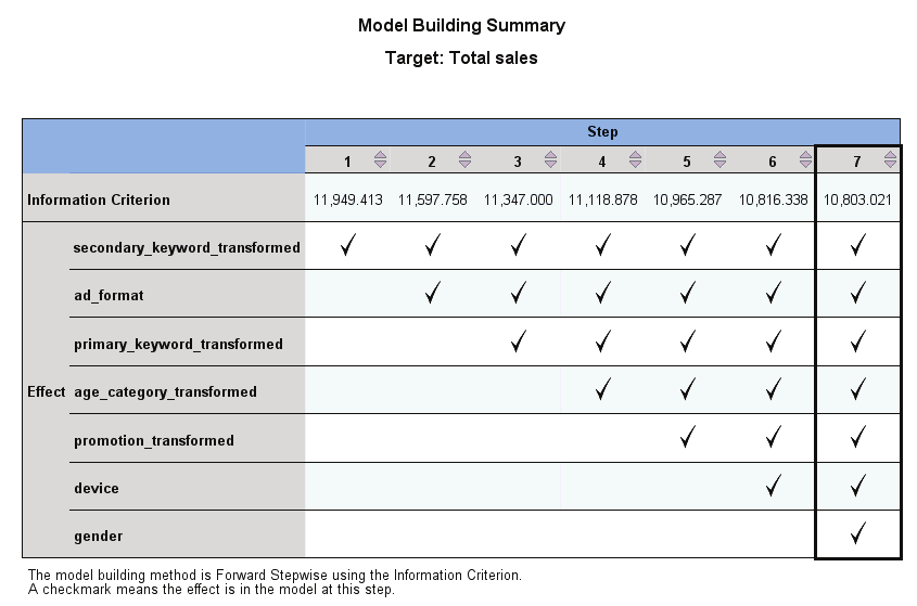 99 Linear models Model Building Summary Figure 15-17 Model Building Summary view, forward stepwise algorithm When a model selection algorithm other than None is chosen on the Model Selection