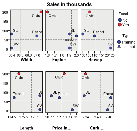 143 Nearest Neighbor Analysis Quadrant map Figure 20-18 Quadrant Map This chart displays the focal cases and their k nearest neighbors on a scatterplot (or dotplot, depending upon the measurement