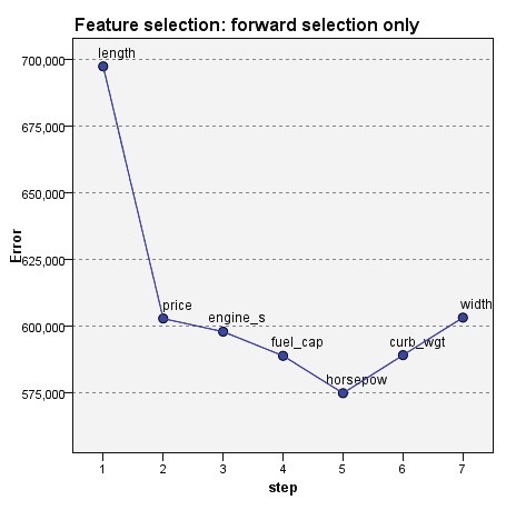 144 Chapter 20 Feature selection error log Figure 20-19 Feature Selection Points on the chart display the error (either the error rate or sum-of-squares error, depending upon the measurement level of