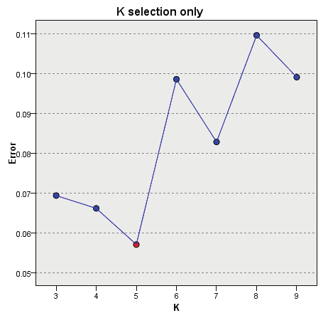 145 Nearest Neighbor Analysis k selection error log Figure 20-20 k Selection Points on the chart display the error (either the error rate or sum-of-squares error, depending upon the
