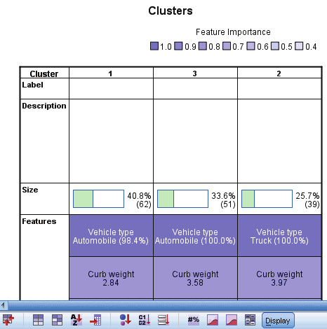 171 TwoStep Cluster Analysis their cluster centers. A value of 1 would mean all cases are located on the cluster centers of some other cluster.