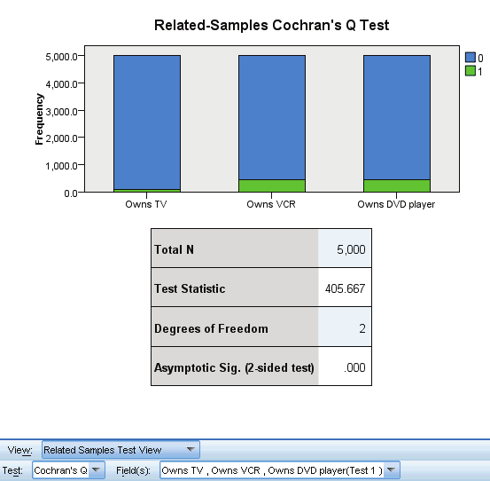 221 Nonparametric Tests Cochran s Q Test Figure 27-35 Related Samples Test View, Cochran s Q Test The Cochran s Q Test view shows a stacked bar chart and a test table.