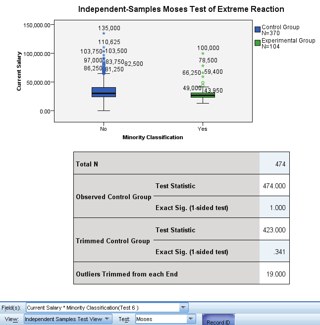 229 Nonparametric Tests Moses Test of xtreme Reaction Figure 27-43 Independent Samples Test View, Moses Test of xtreme Reaction The Moses Test of xtreme Reaction view shows boxplots and a test