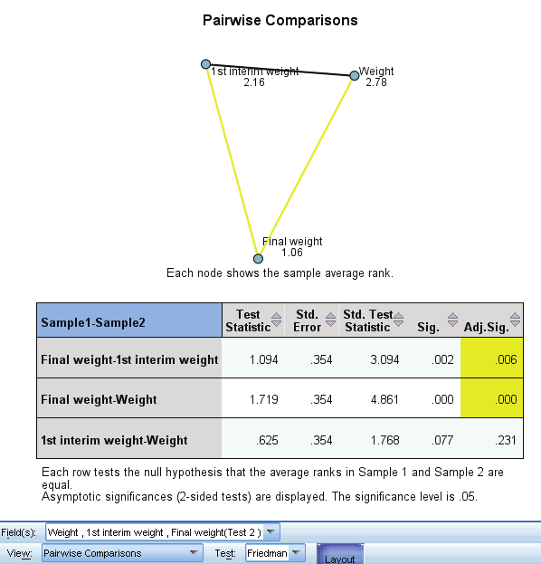 233 Nonparametric Tests Pairwise Comparisons Figure 27-47 Pairwise Comparisons The Pairwise Comparisons view shows a distance network chart and comparisons table produced by k-sample nonparametric