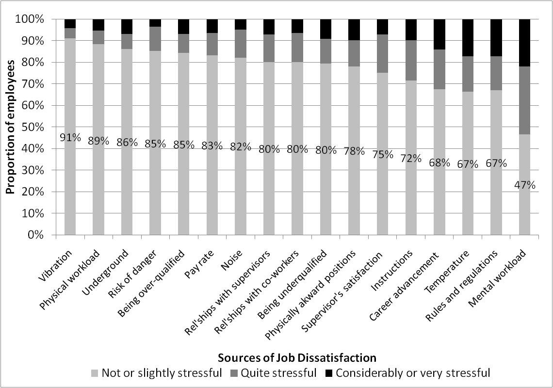 Figure 3.1 Study One employees Job Dissatisfaction Scale responses. n = 158 employees, items are sorted from least to most stressful. See Appendix 1 (p.