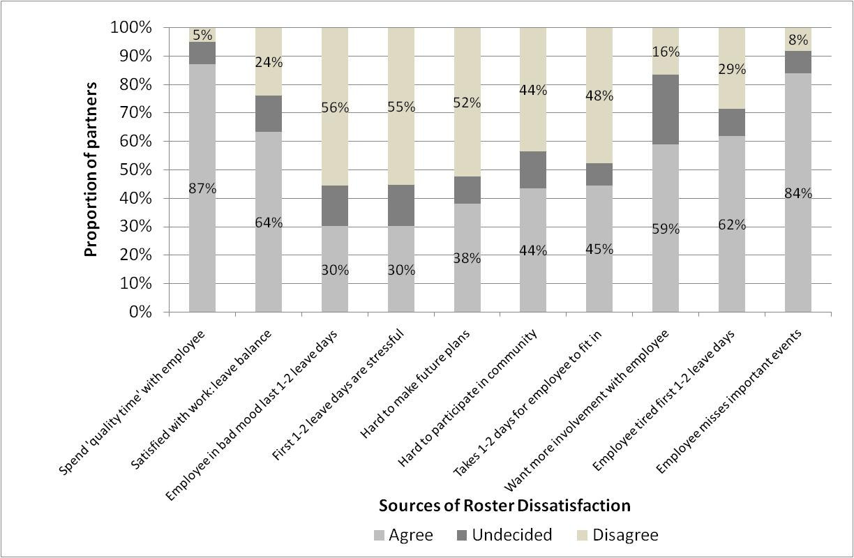 Figure 3.3 Study One partners Roster Dissatisfaction Scale responses. n = 63 partners. Items sorted from the least to most dissatisfying aspect of roster design.