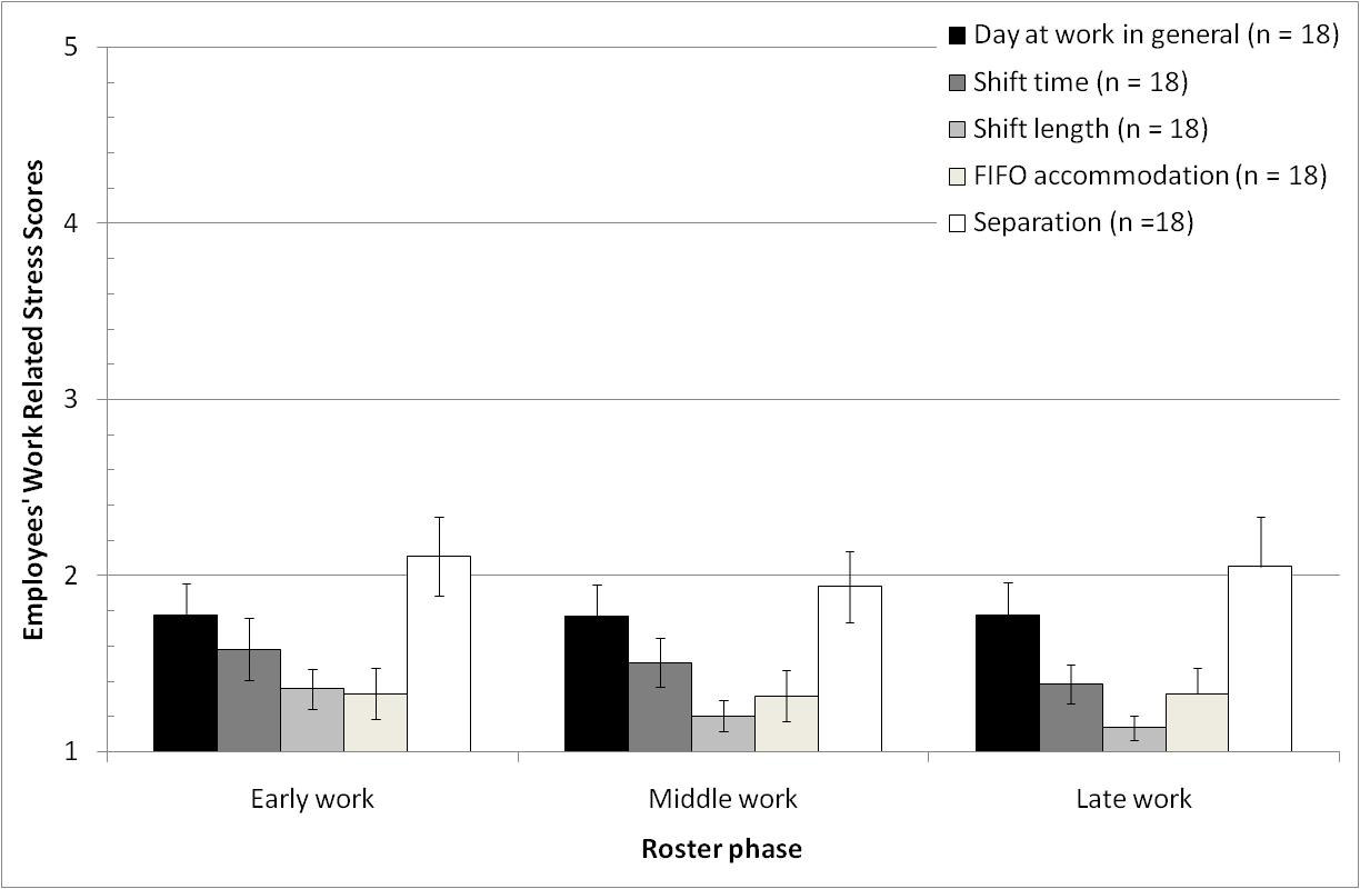 Figure 4.4 Study Two employees work-related stress levels.