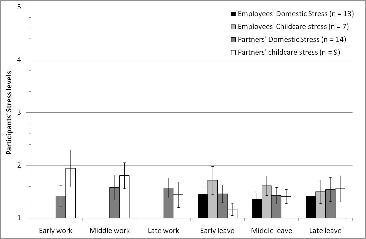 Figure 4.6 Study Two participants lifestyle-related stress levels. Possible response range: Not stressed (1) Very stressed (5).