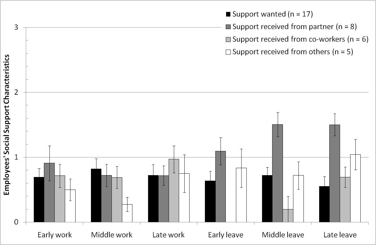 Employees in each occupation group had similar mood and fatigue levels, with the exception that Managers were significantly more anxious (X = 2.83 ± 0.19) than Professional (X = 2.28 ± 0.