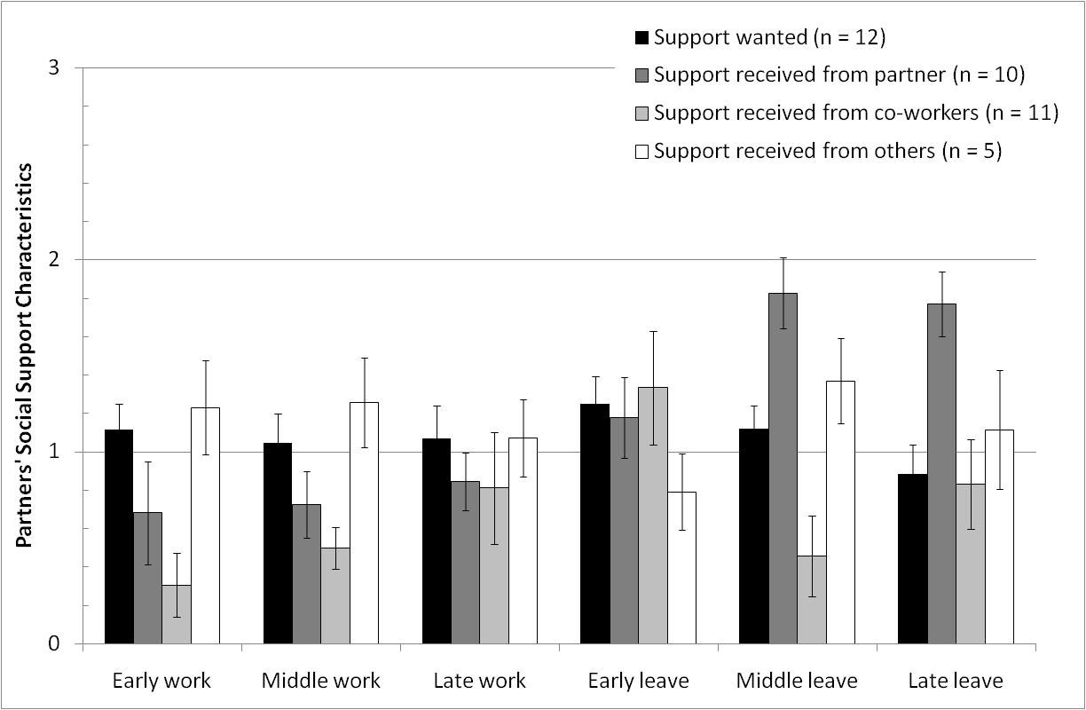 Figure 4.10 Study Two partners social support characteristics. Possible response range: None (0) A lot (3).