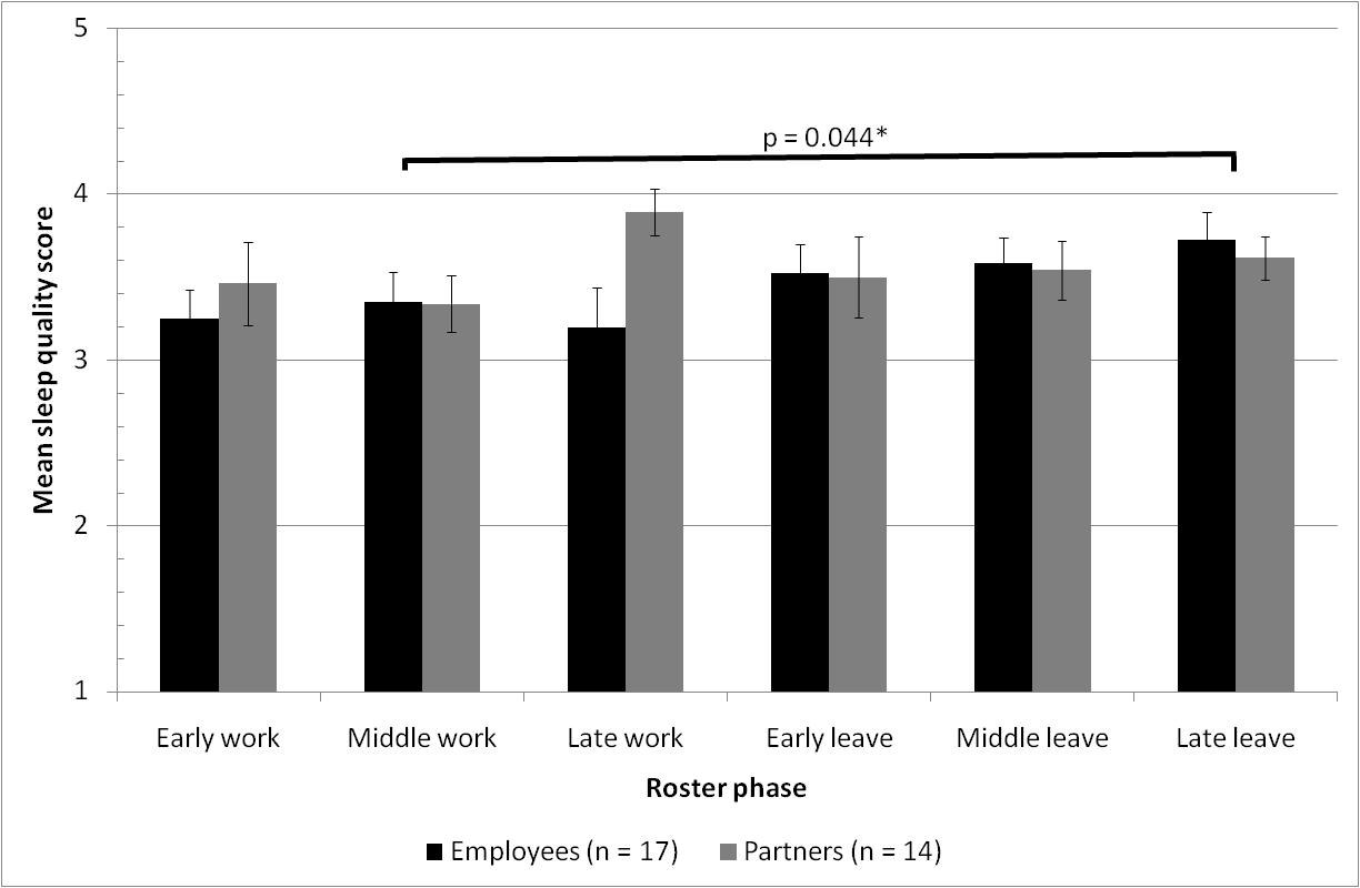 Figure 4.15 Study Two participants sleep quality. Possible response range: Very bad (1) Very good (5).