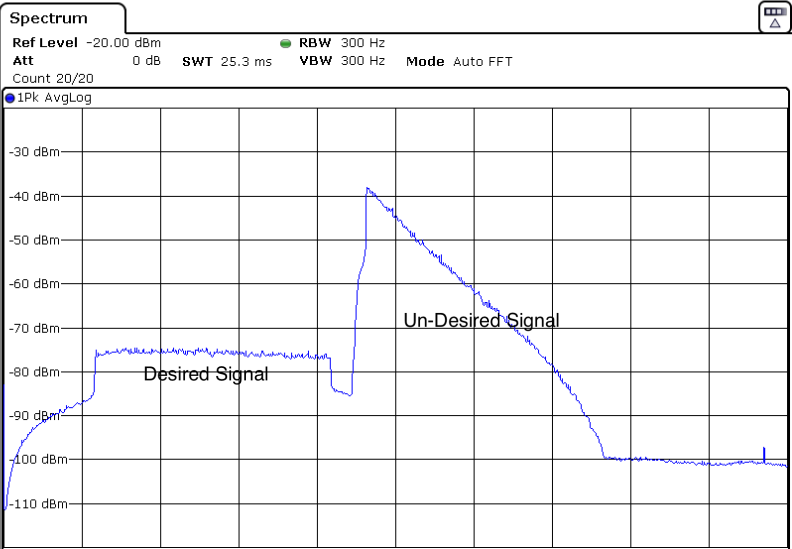 A Review of Technical Specifications Example: Receiver Blocking Test Using the SMU and the FSW Figure 2-8: Desired and undesired signal at the output of the RF receiver The desired signal shown in