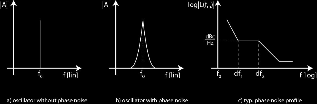 A Impact of Phase Noise on EVM Specification of Phase Noise 3.2 Specification of Phase Noise The phase noise of an oscillator or PLL is typically specified in the frequency domain.